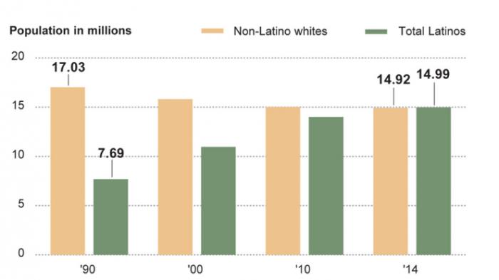 Graphic via LA Times
