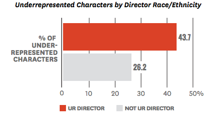 USC CARD Report Minority Directtors Underrep Characters Screen Shot 2016-02-23 at 11.20.27 AM