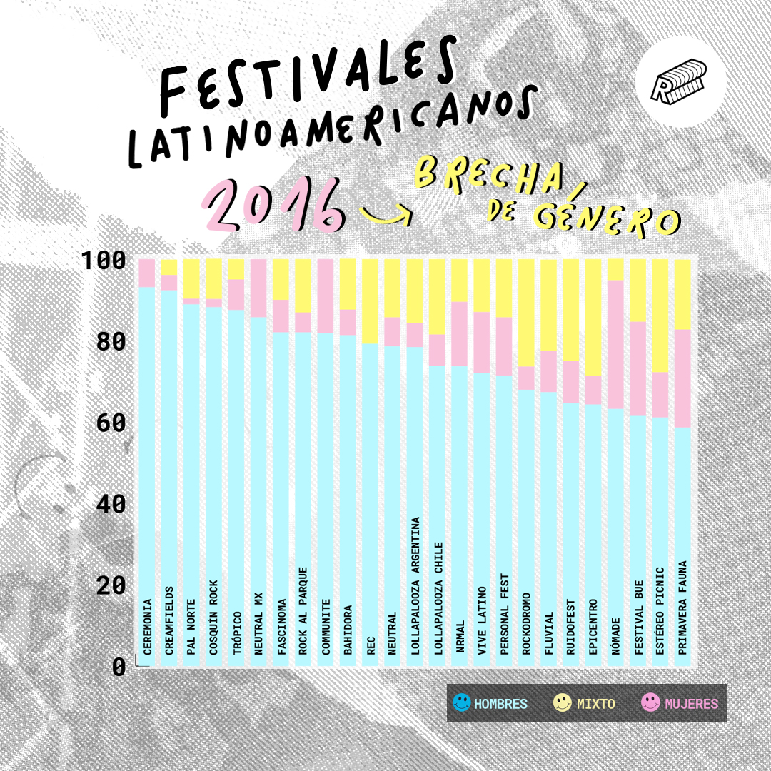 This Report Analyzed the Best (and Worst) of Women's Representation at Latin American Music Festivals